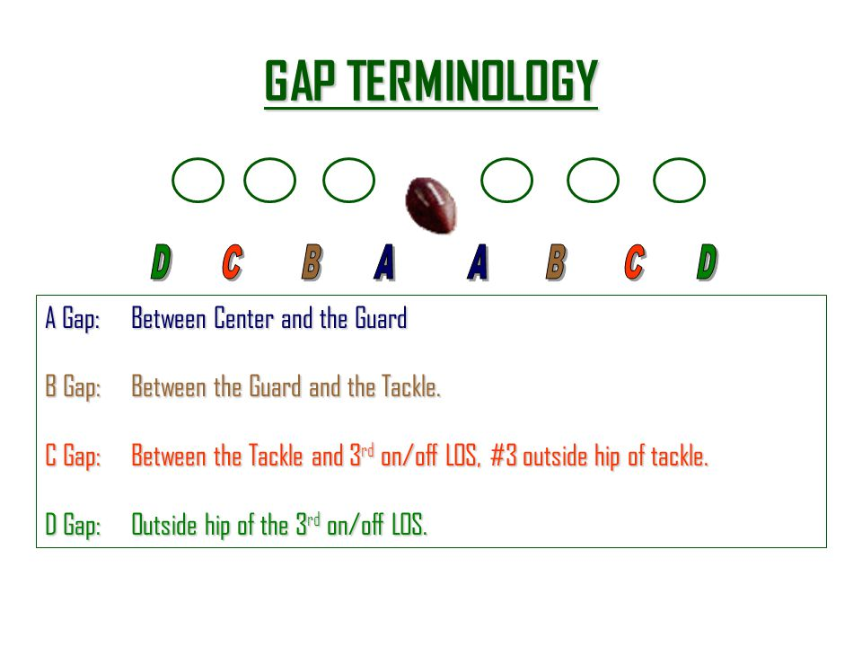 GAP TERMINOLOGY A Gap: Between Center and the Guard