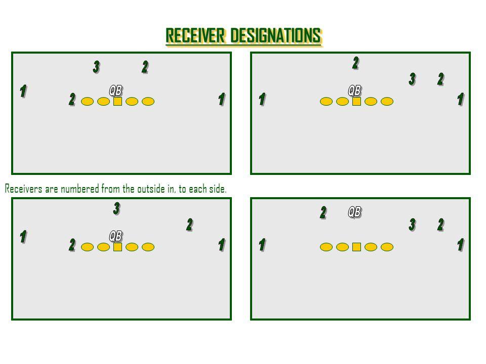 RECEIVER DESIGNATIONS