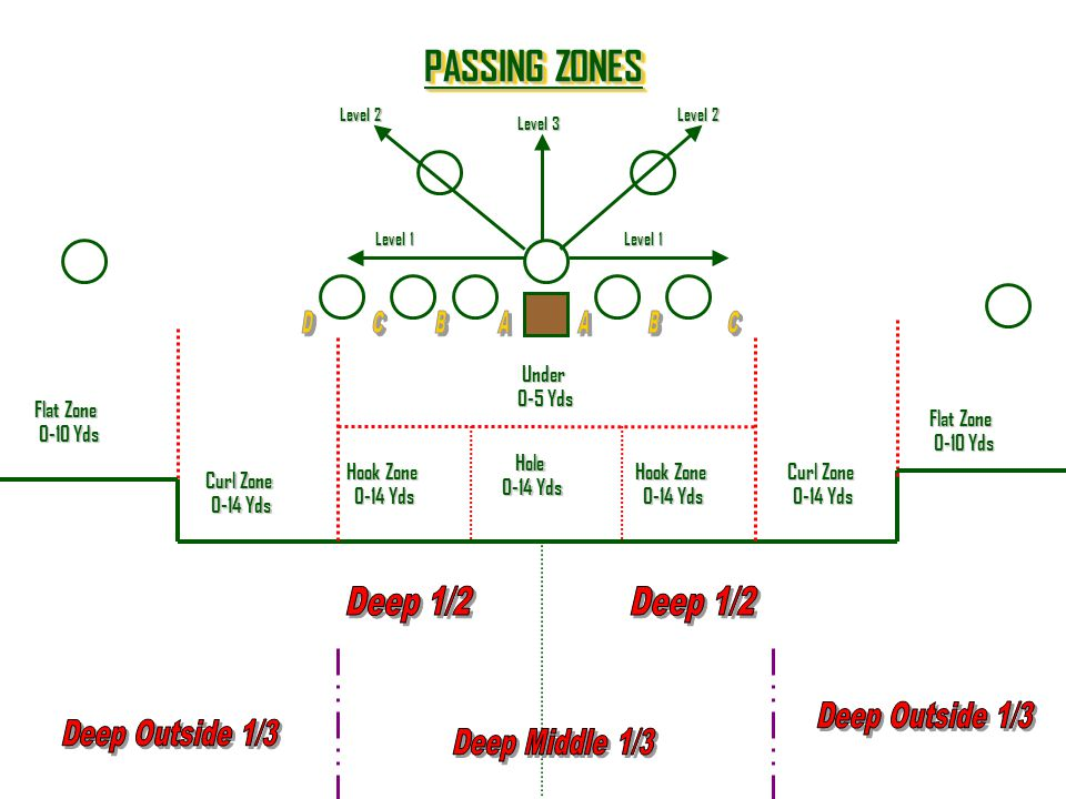 PASSING ZONES Deep 1/2 Deep 1/2 Deep Outside 1/3 Deep Outside 1/3