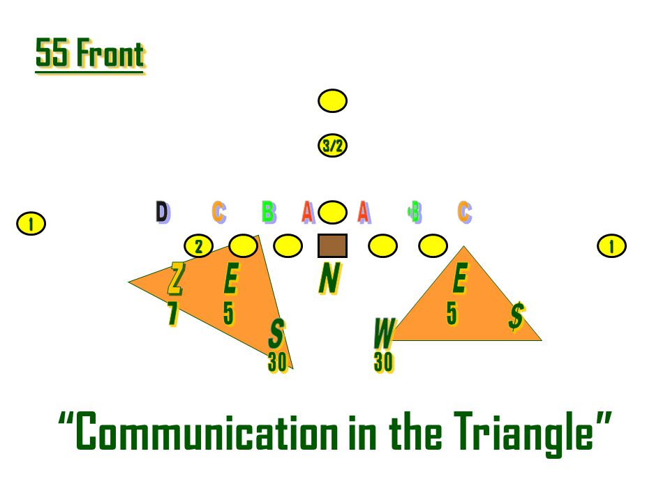 Communication in the Triangle