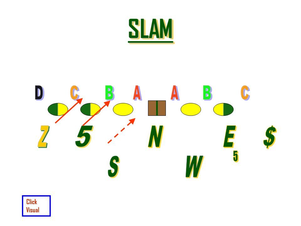 SLAM D C B A A B C Z 5 N E $ 5 S W Click Visual