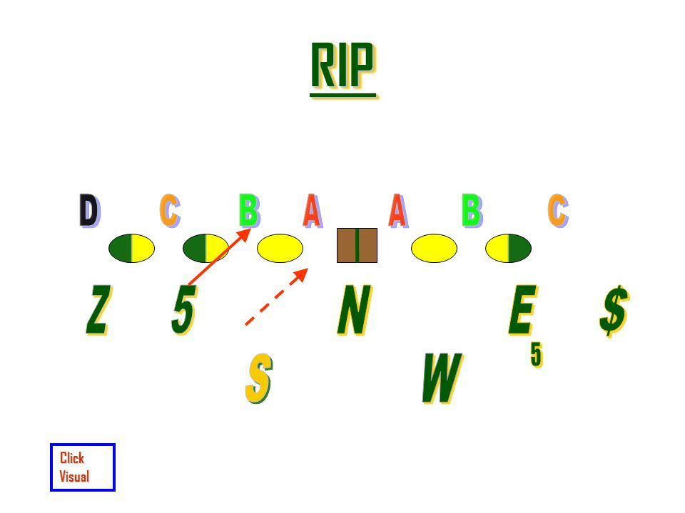 RIP D C B A A B C Z 5 N E $ 5 S W Click Visual