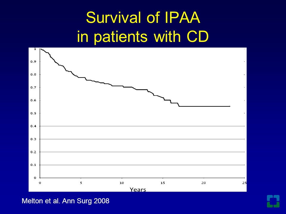Survival of IPAA in patients with CD