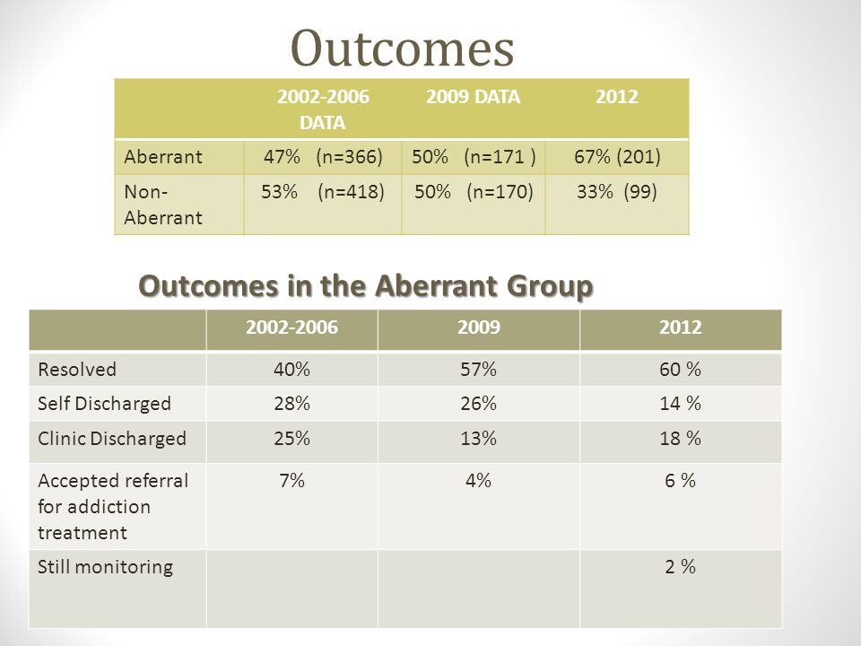 Outcomes Outcomes in the Aberrant Group 2002-2006 DATA 2009 DATA 2012