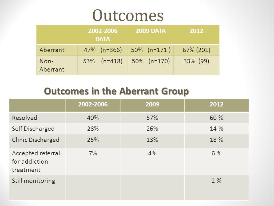 Outcomes Outcomes in the Aberrant Group 2002-2006 DATA 2009 DATA 2012