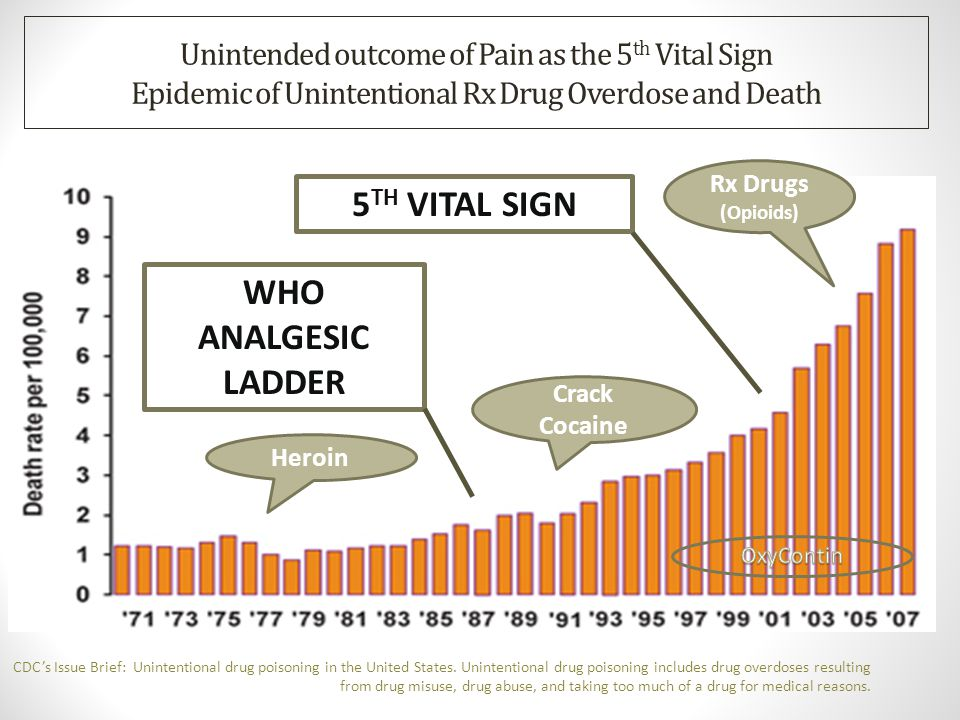 5TH VITAL SIGN WHO ANALGESIC LADDER