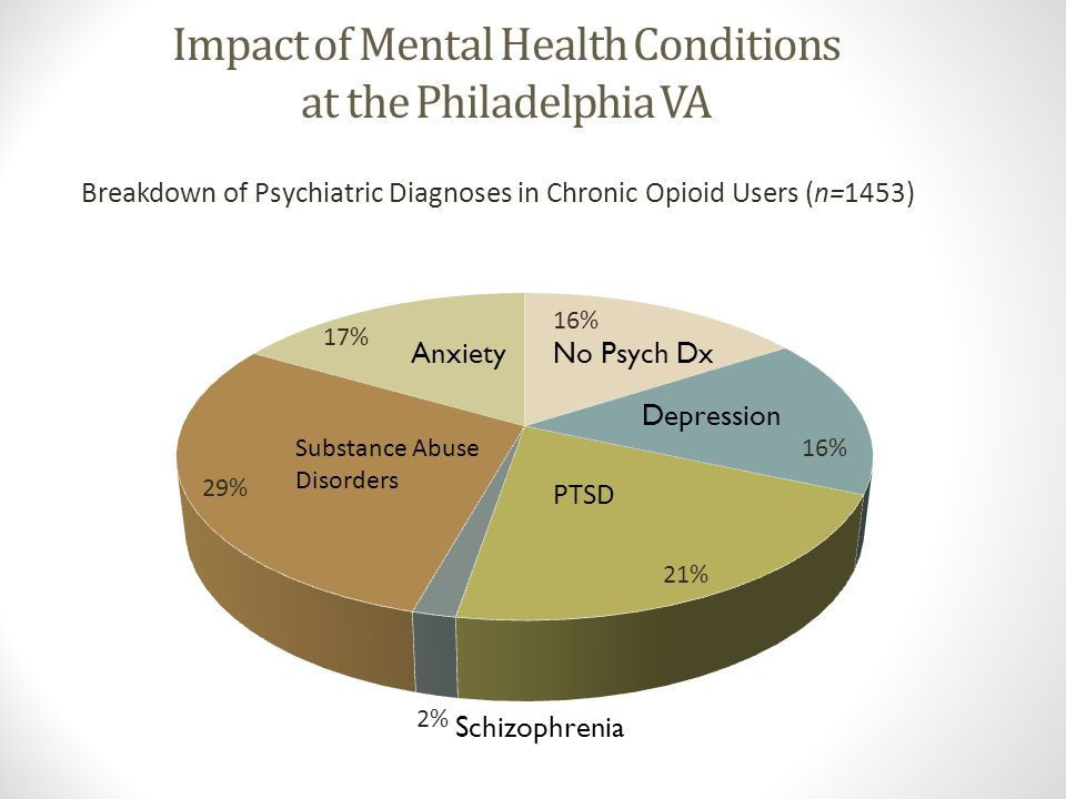 Impact of Mental Health Conditions at the Philadelphia VA