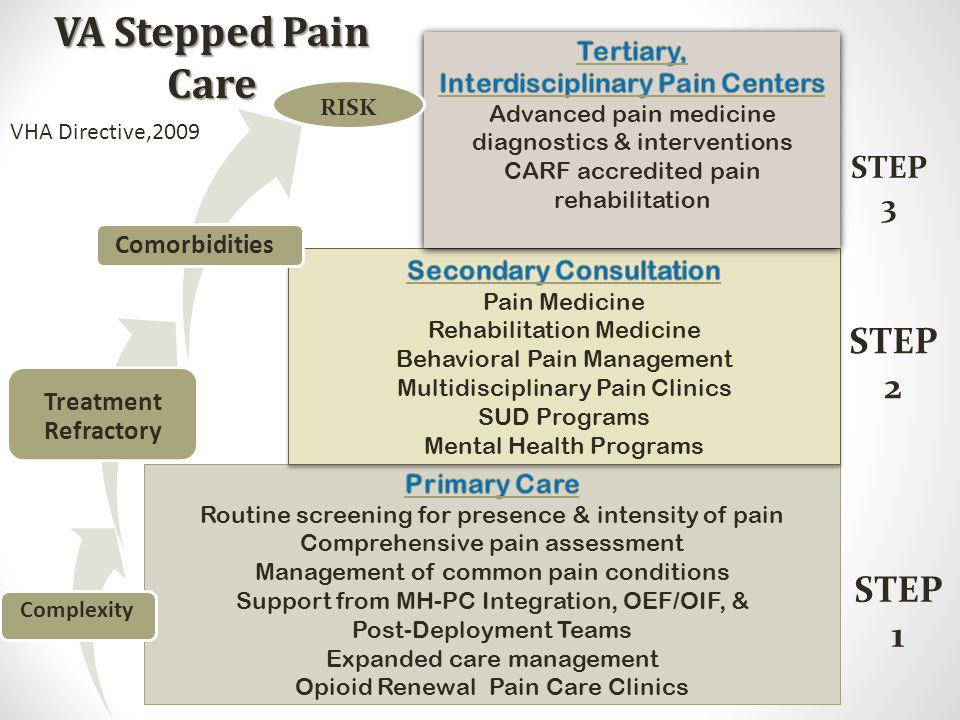 Interdisciplinary Pain Centers Secondary Consultation