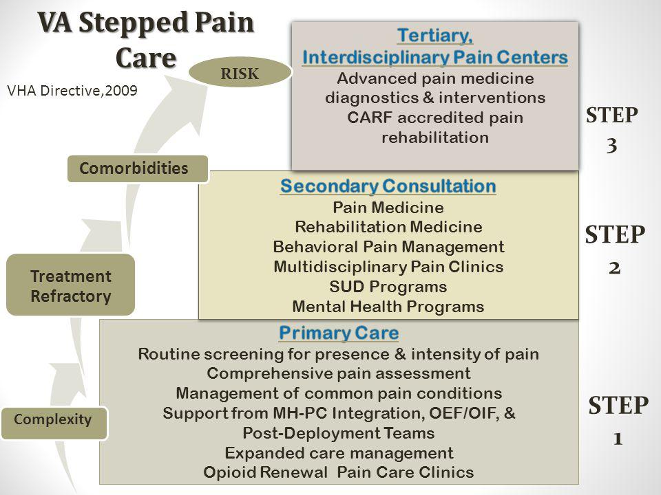 Interdisciplinary Pain Centers Secondary Consultation
