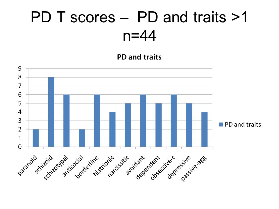 PD T scores – PD and traits >1 n=44