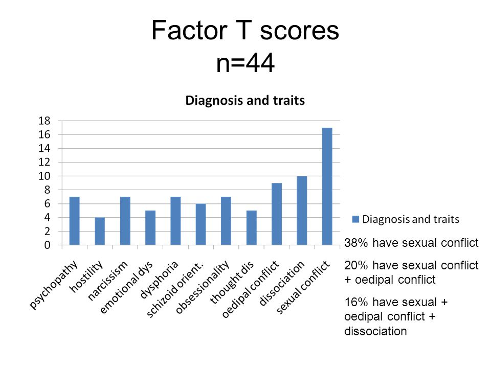 Factor T scores n=44 38% have sexual conflict