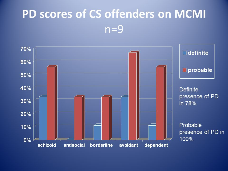 PD scores of CS offenders on MCMI n=9