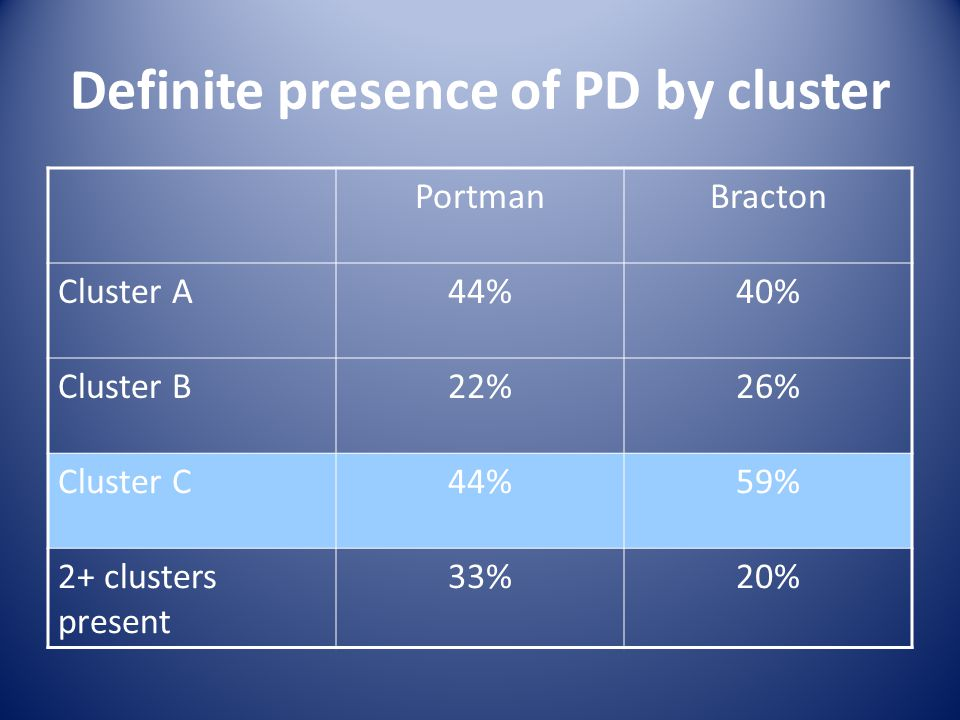 Definite presence of PD by cluster