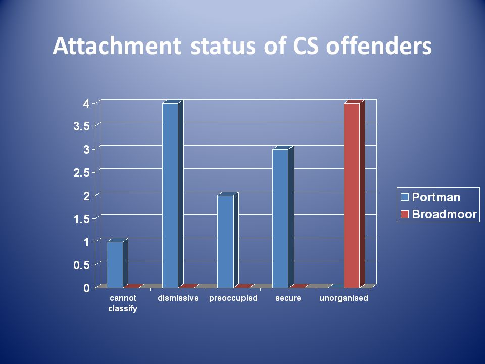 Attachment status of CS offenders