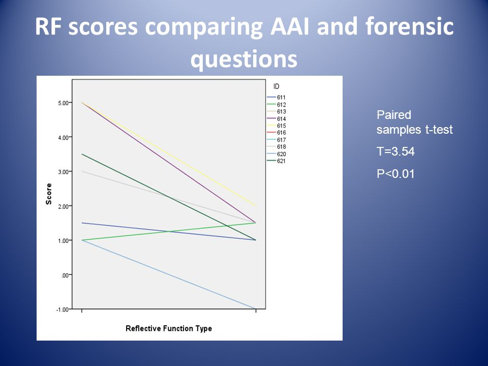 RF scores comparing AAI and forensic questions