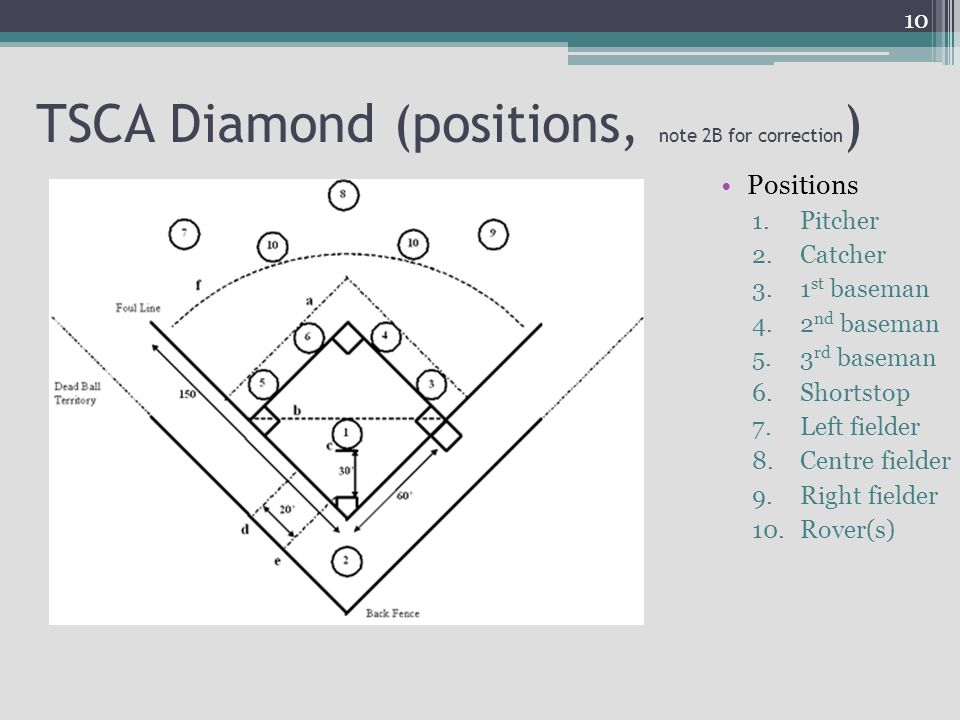 TSCA Diamond (positions, note 2B for correction)