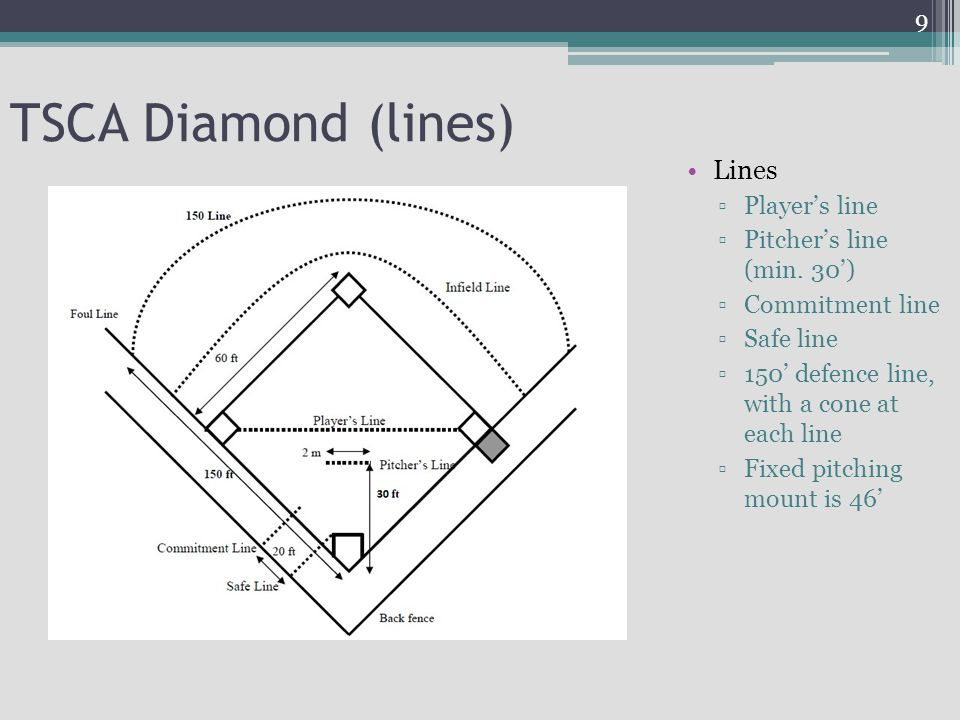 TSCA Diamond (lines) Lines Player's line Pitcher's line (min. 30')