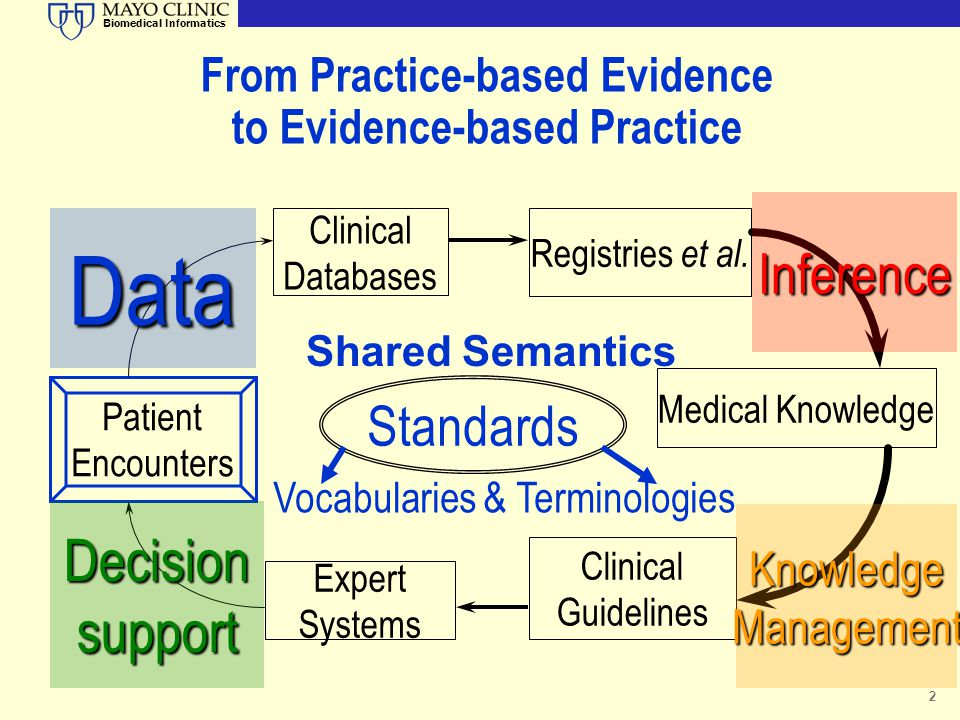 From Practice-based Evidence to Evidence-based Practice