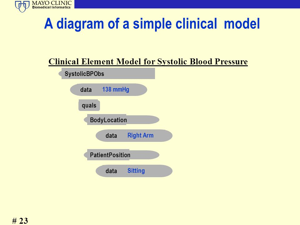A diagram of a simple clinical model