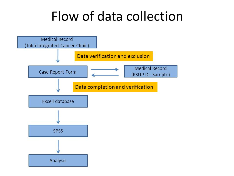 Flow of data collection