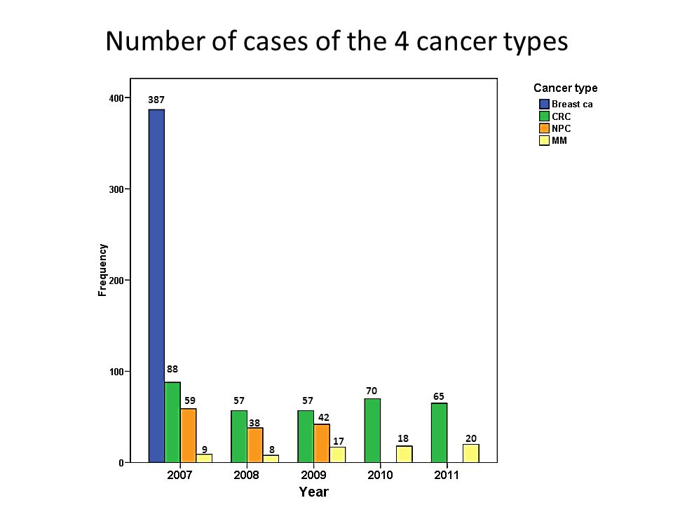 Number of cases of the 4 cancer types