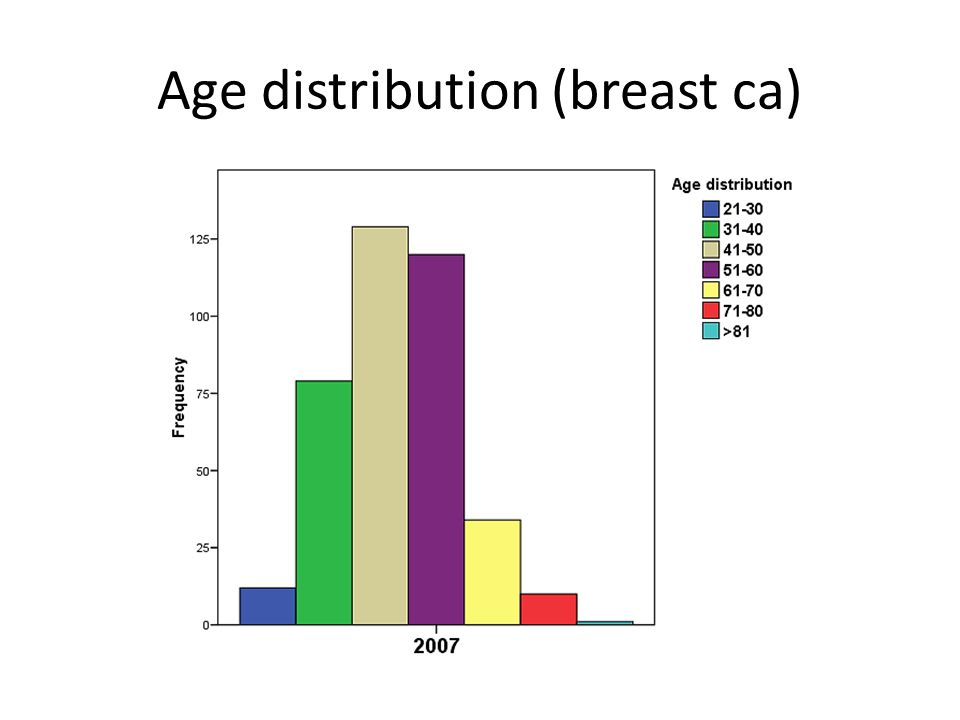 Age distribution (breast ca)