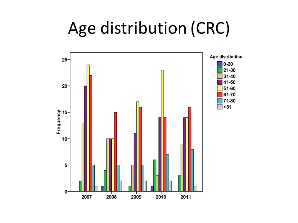Age distribution (CRC)