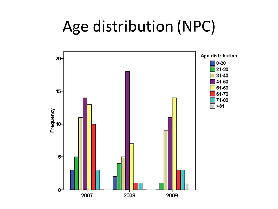 Age distribution (NPC)