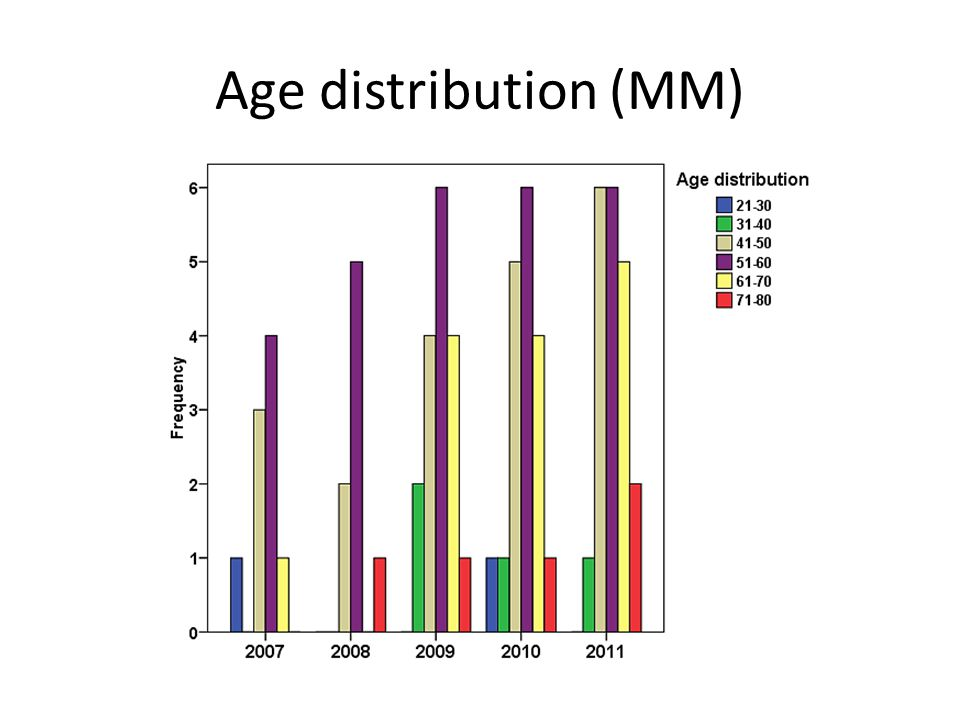 Age distribution (MM)