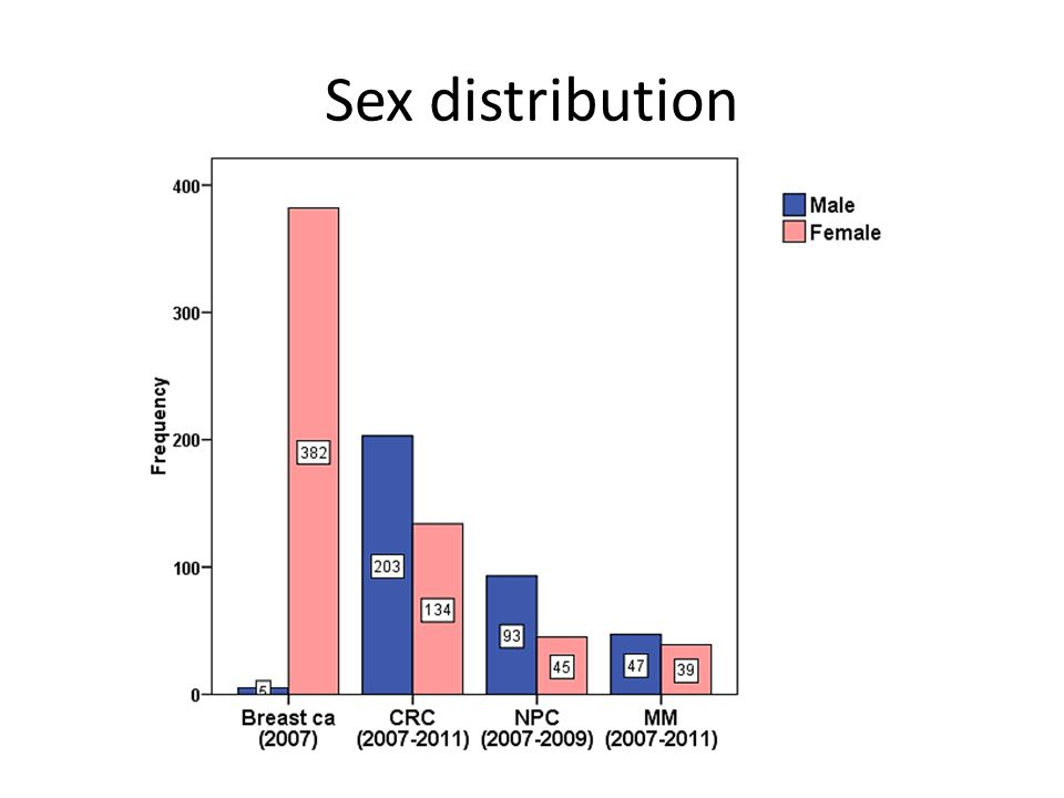 Sex distribution