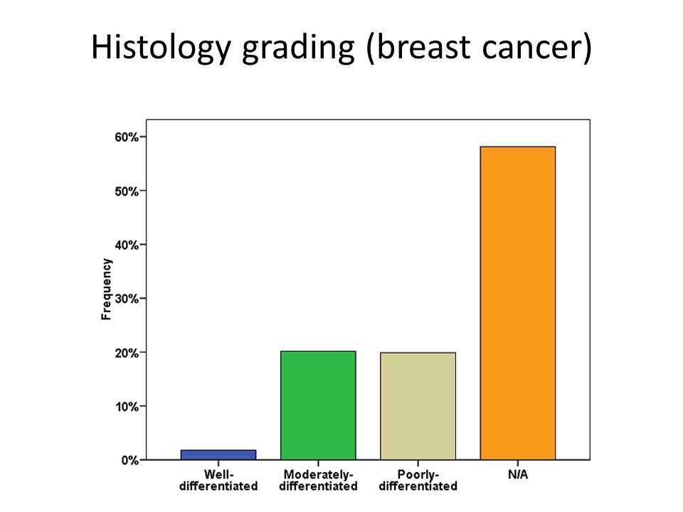 Histology grading (breast cancer)