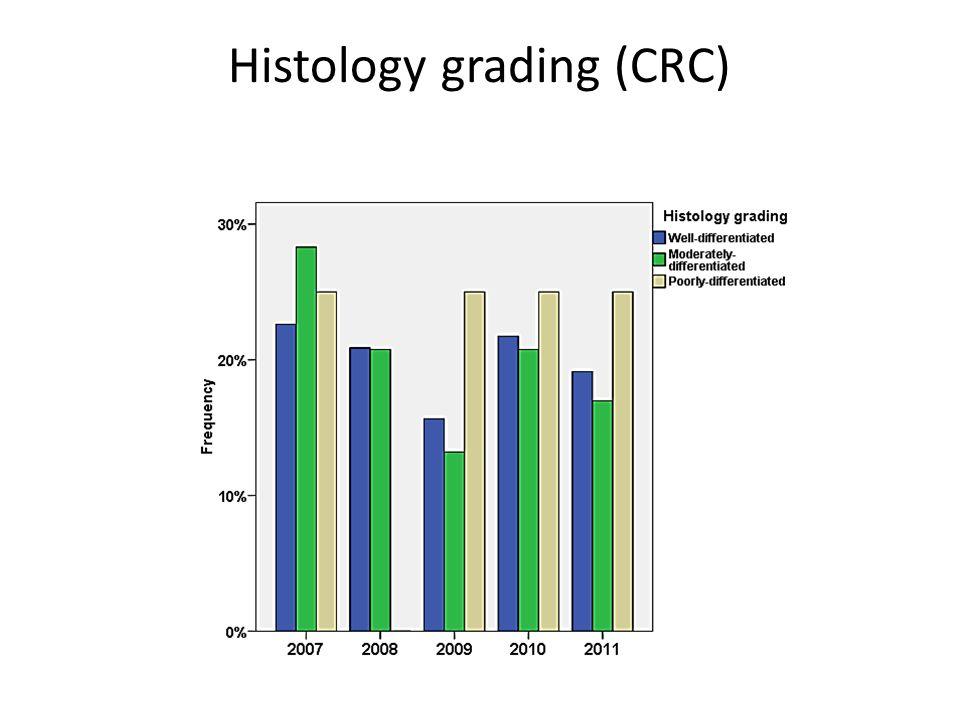 Histology grading (CRC)