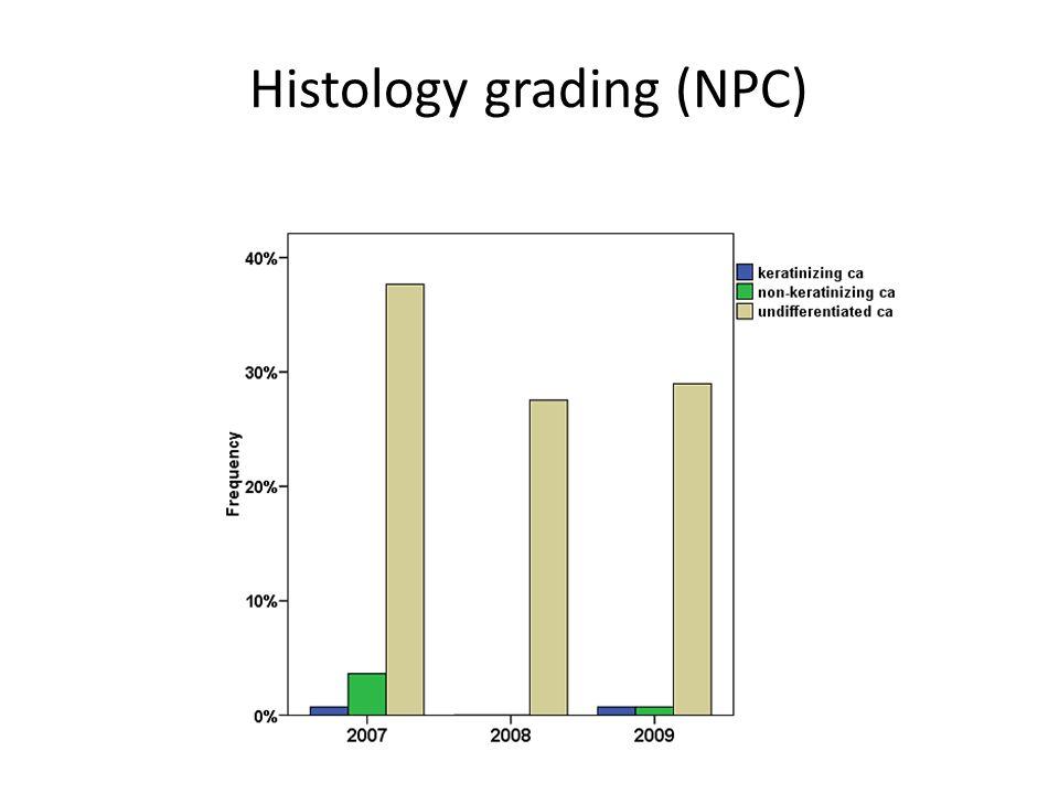Histology grading (NPC)