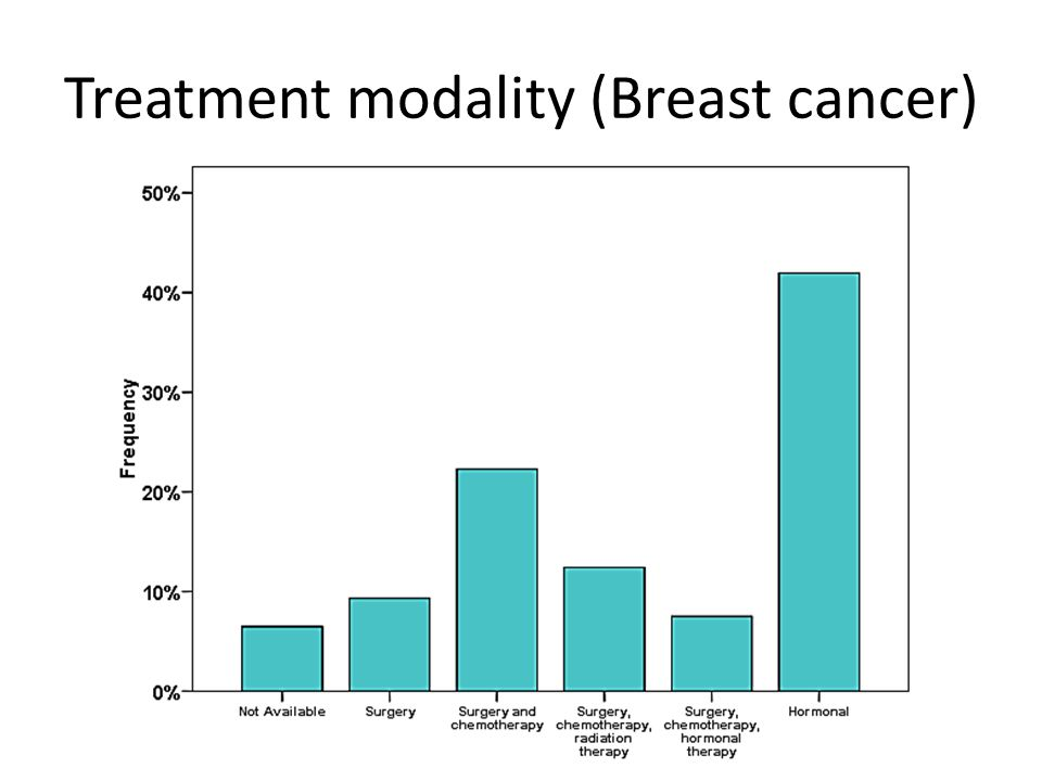 Treatment modality (Breast cancer)