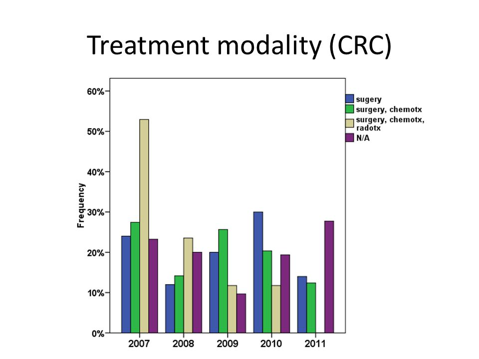 Treatment modality (CRC)