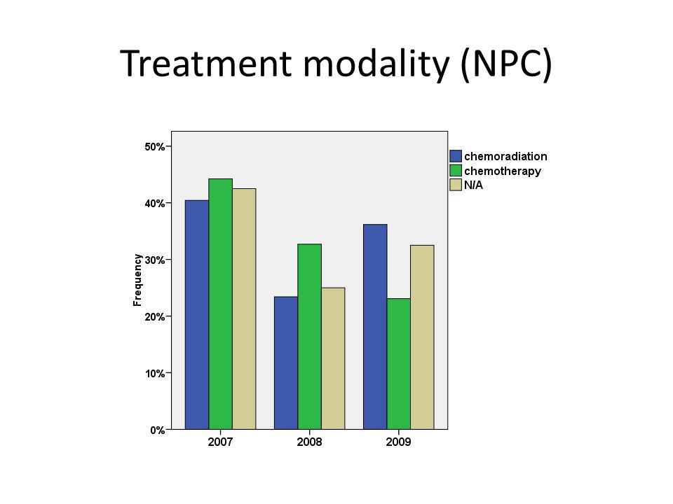 Treatment modality (NPC)