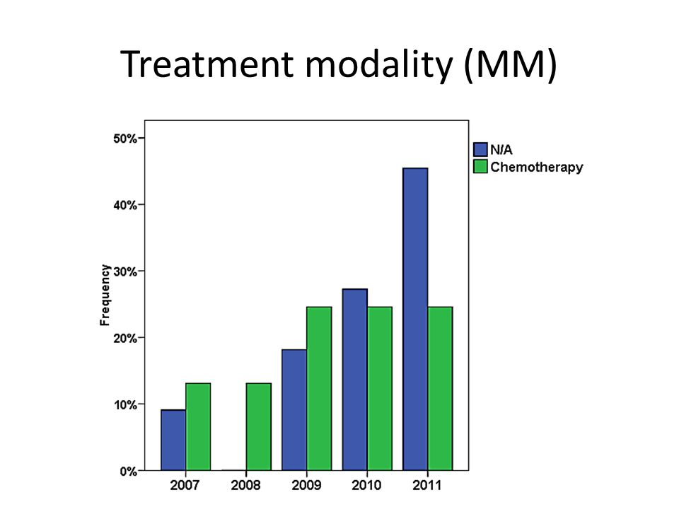 Treatment modality (MM)