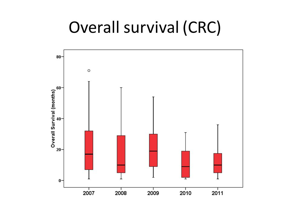 Overall survival (CRC)