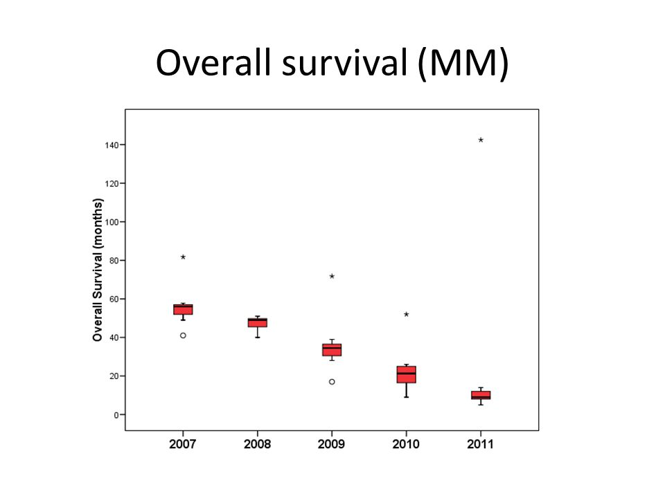 Overall survival (MM)