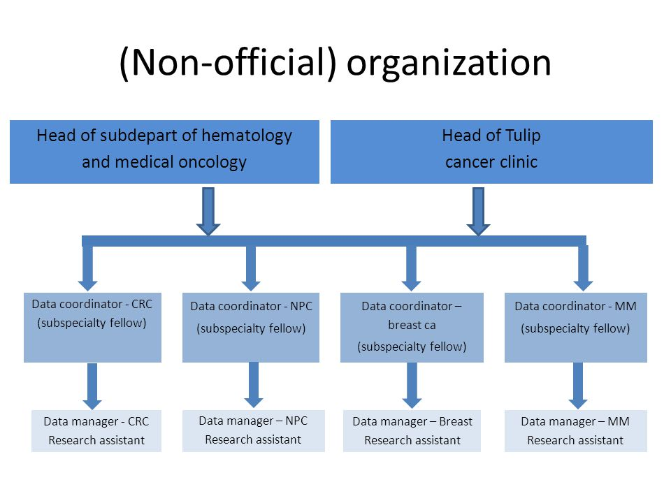 (Non-official) organization