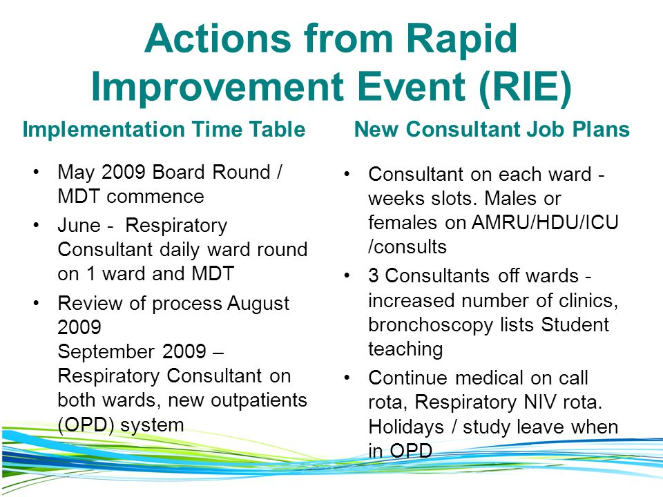 Actions from Rapid Improvement Event (RIE)