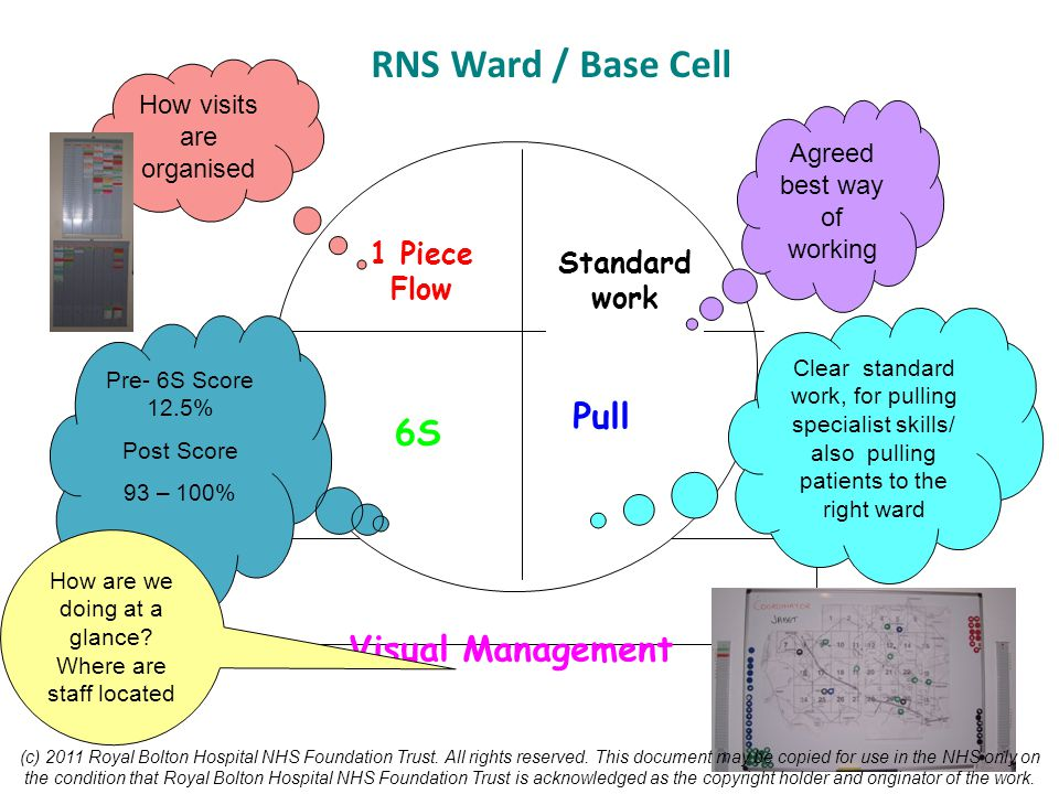 RNS Ward / Base Cell Pull 6S Visual Management 1 Piece Flow