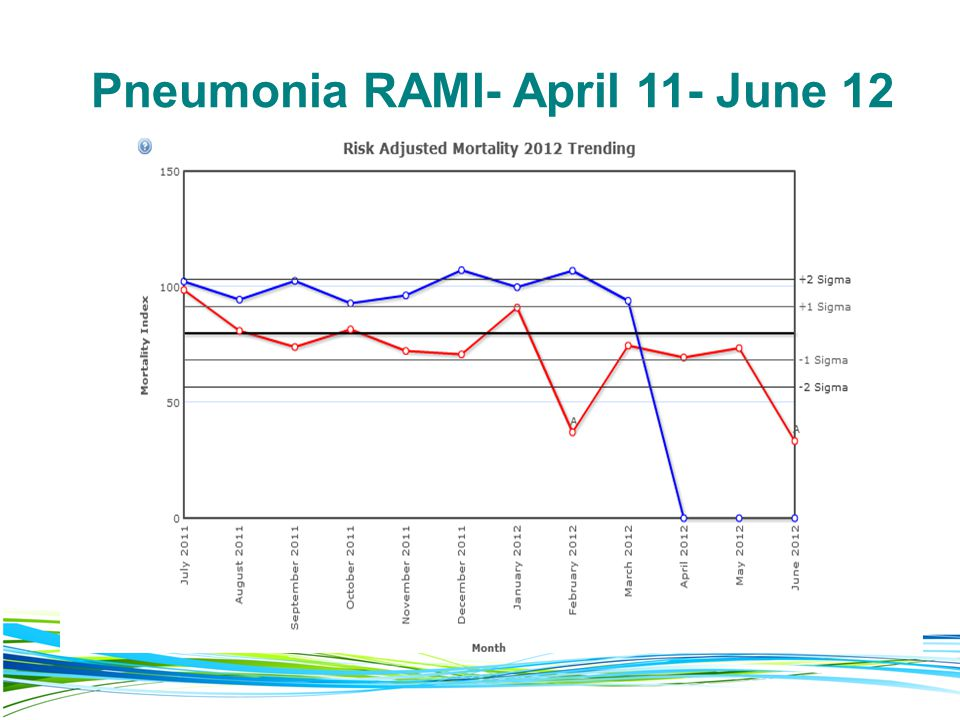 Pneumonia RAMI- April 11- June 12