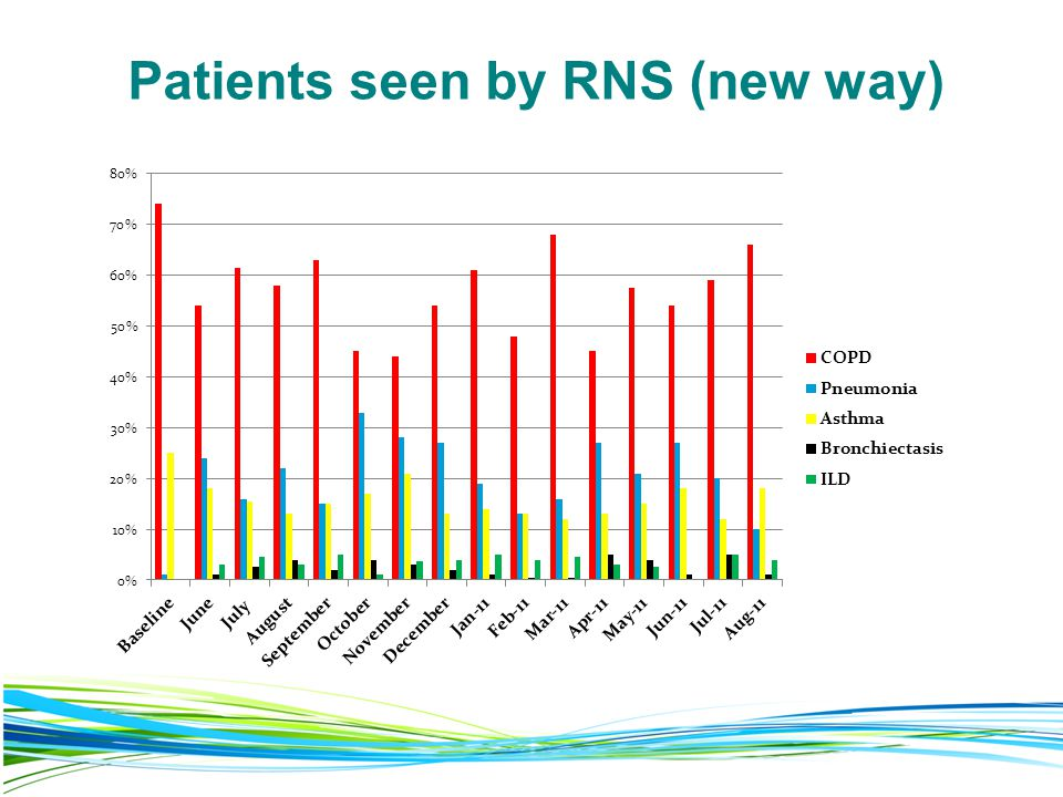 Patients seen by RNS (new way)