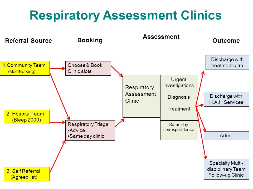 Respiratory Assessment Clinics