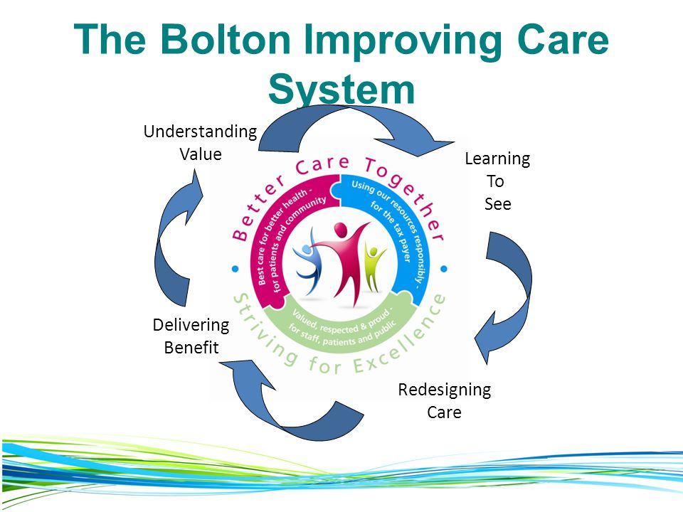 The Bolton Improving Care System
