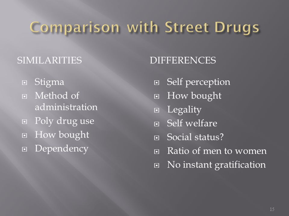 Comparison with Street Drugs