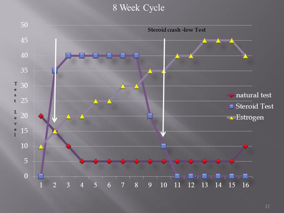 8 Week Cycle