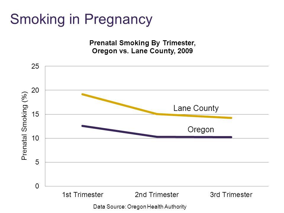 Smoking in Pregnancy Data Source: Oregon Health Authority