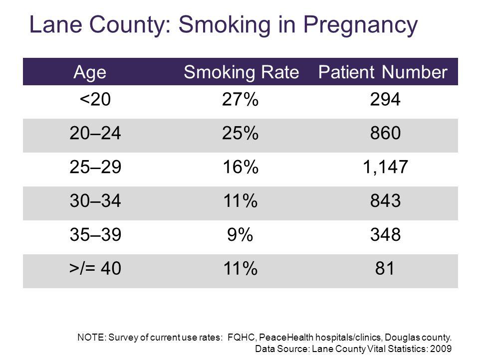 Lane County: Smoking in Pregnancy